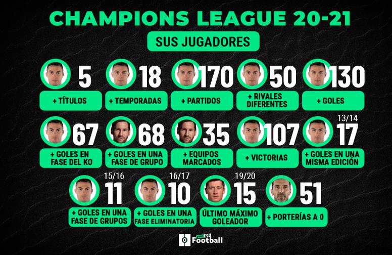 Datos individuales de la Champions 20-21. ProFootballDB