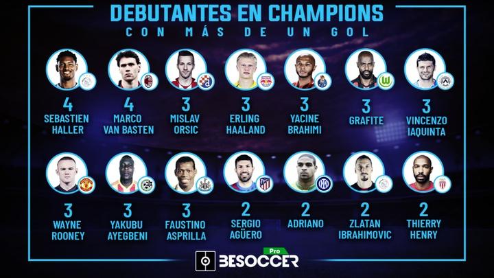 Los jugadores que debutaron en Champions con más de un gol. BeSoccer Pro