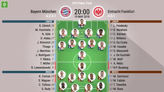 Official lineups for Bayern v Frankfurt. BeSoccer