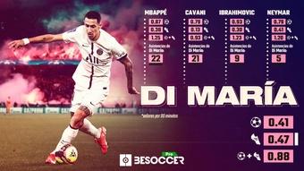 Di María es el máximo asistente de Mbappé y Cavani. BeSoccer Pro