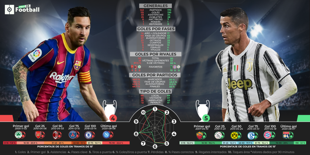 Guía PFDB: comienza la 'GOATS Champions League'