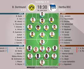 Dortmund v Hertha Berlin, Bundesliga 2019/2020, J30, 6/06/2020 - official line-ups. BeSoccer