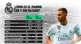 Hazard volverá este domingo con el Real Madrid. BeSoccer