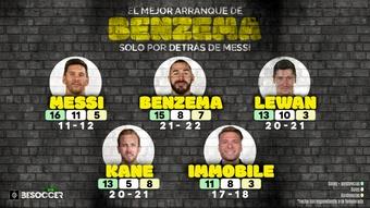 Solo Messi tuvo un mejor inicio que el de Benzema. BeSoccer Pro