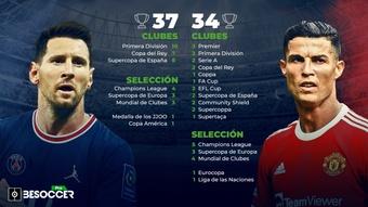 El palmarés de Lionel Messi vs Cristiano. BeSoccer Pro