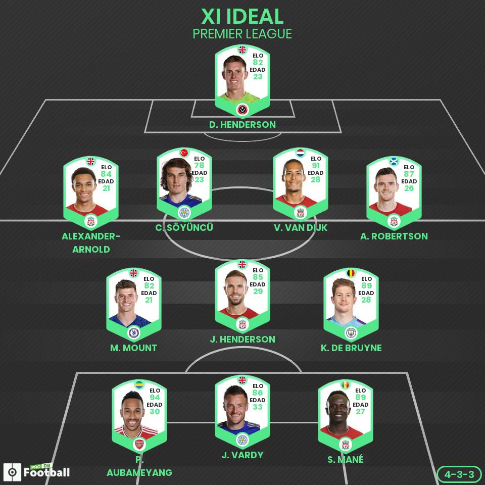 El XI ideal de las grandes ligas hasta el confinamiento