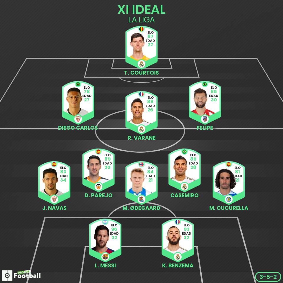 El XI ideal de la grandes ligas hasta el confinamiento