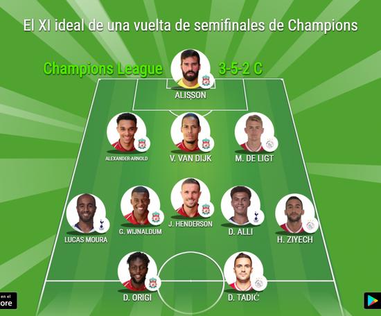 El XI ideal de una vuelta de semifinales de Champions League 2018-19. BeSoccer