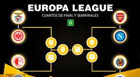 Sorteo de cruces de cuartos y semifinales de la Europa League. BeSoccer