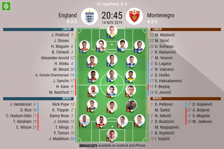 England v Montenegro, Euro 2020 qualifiers, 14/11/19 - official line-ups. BeSoccer