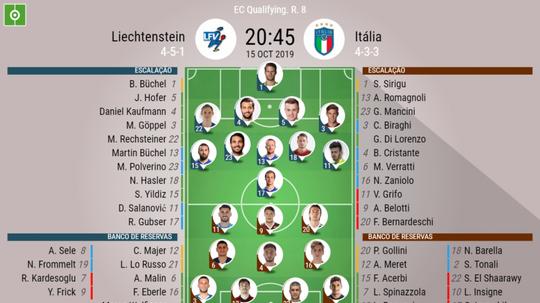 Escalações de Liechtenstein e Itália pela oitava rodada da Champions League 2019-20. BeSoccer