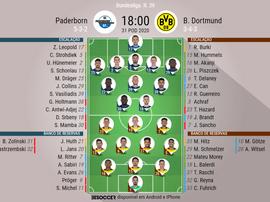 Escalações da partida enter Paderborn e Borussia Dortmund pela 29º rodada da Bundesliga. BeSoccer