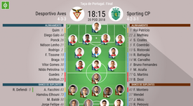 Escalações da partida entre D. Aves - Sporting, Taça de Portugal 20/05/18. BeSoccer