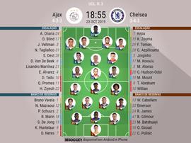 Escalações de Ajax e Chelsea pela Champions League. BeSoccer