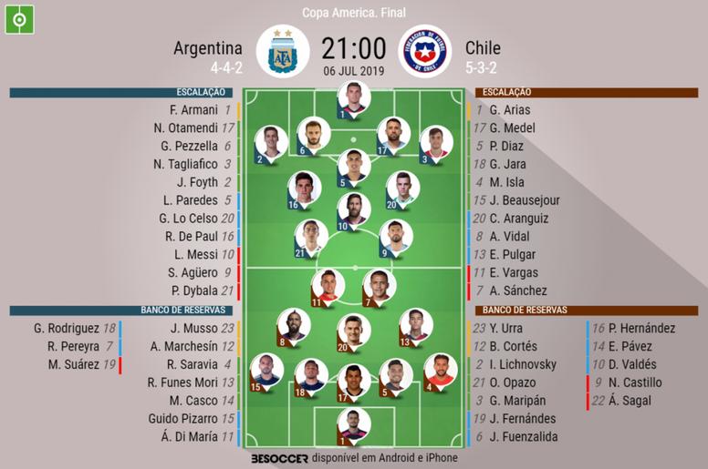 Onze inicial da Argentina e do Chile para a Copa América. BeSoccer