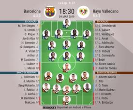 Escalações de Barcelona e Rayo Vallecano. BeSoccer
