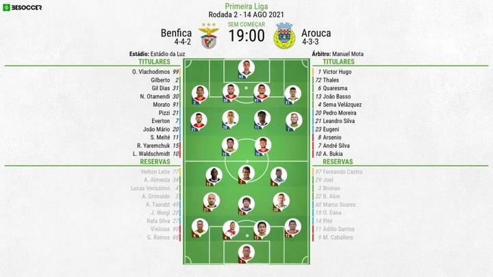 Escalações de Benfica e Arouca pela 2º rodada do Campeonato Português 2021-22. BeSoccer