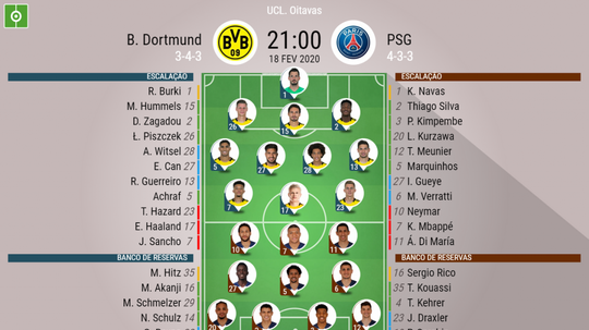 Escalações de Borussia Dortmund e PSG pela partida de ida das oitavas de final da Champions. BeSocce