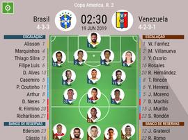 Escalações de Brasil e Venezuela pela Copa América 19-06-19. BeSoccer
