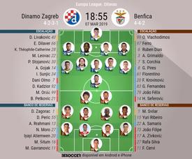 Escalações de Dinamo Zagreb e Benfica. BeSoccer