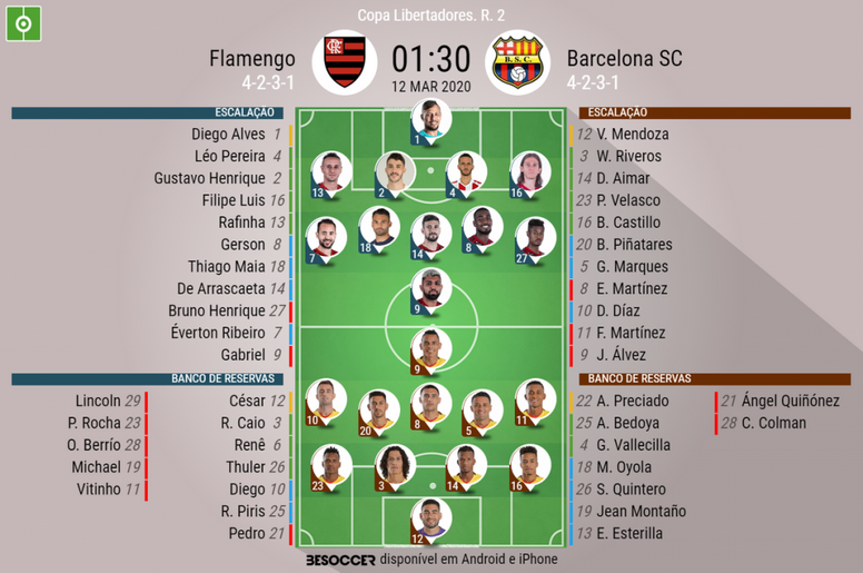 Escalações de Flamengo e Barcelona pela 2º rodada da Libertadores 2020. BeSoccer