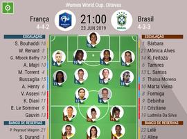 Escalações de França e Brasil pelas oitavas de final do Mundial Feminino. BeSoccer