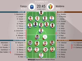 Escalações de França e Moldávia pela 9º rodada das Eliminatórias da Euro. BeSoccer