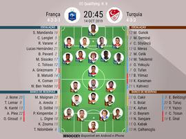 Escalações de França e Turquiapelas eliminatórias para Euro 2020. BeSoccer