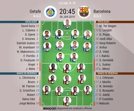 Escalações de Getafe e Barcelona para a 18º rodada de LaLiga. BeSoccer