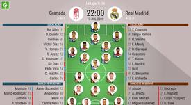 Escalações de Granada e Real Madrid pela 36ª rodada da LaLiga. BeSoccer
