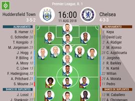 Escalações de Hudderssfield Town e Chelsea na Rodada 1 da Premier League. BeSoccer