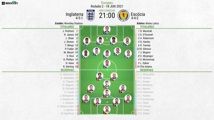 Escalações de Inglaterra e Escócia pela 2º rodada da fase de grupos da Eurocopa 2020. BeSoccer