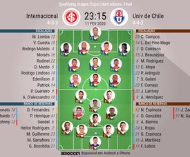 Escalações de Inter e Universidad de Chile. BeSoccer