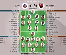 Escalações de Junior e Flamengo pelo 1º rodada da Libertadores 2020. BeSoccer