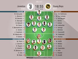 Escalações de Juventus e Young Boys pela segunda rodada da Champions League. BeSoccer