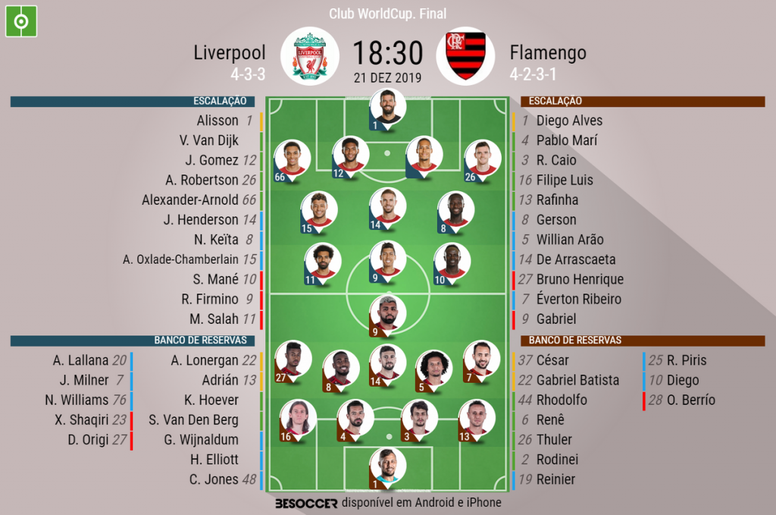 Assim Vivemos O Liverpool Flamengo Besoccer