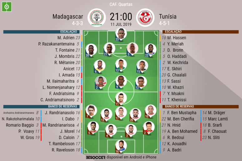 Escalações de Madagascar e Tunisia pelas quartas de final da Copa da África. BeSoccer