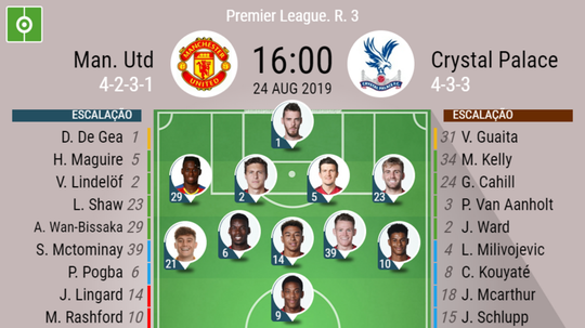 Escalações de Manchester United e Crystal Palace pela Premier League. BeSoccer