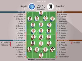 Escalações de Napoli e Juventuspela 21º rodada da Serie A. BeSoccer
