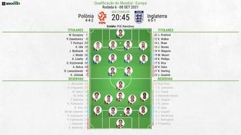 Escalações de Polônia e Inglaterra pelas Eliminatórias para a Copa do Mundo de 2022. BeSoccer