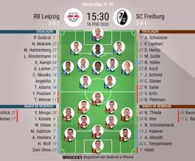 Escalações de RB Leipzig e Freiburg pela 26ª rodada Bundesliga. BeSoccer