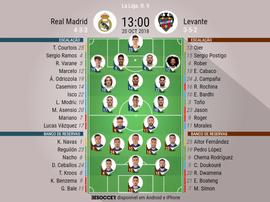 Escalações de Real Madrid e Levante em partida válida pela 9ª de LaLiga 20-10-18. BeSoccer