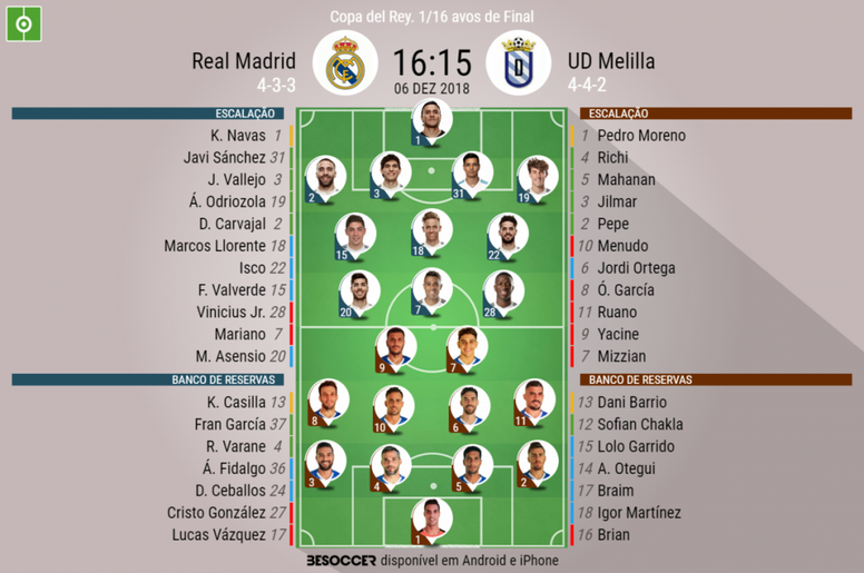 Escalações de Real Madrid e Melilla pela Copa do Rei da Espanha 15-12-18. BeSoccer