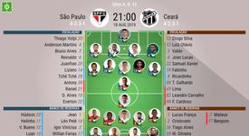 Escalações de São Paulo e Ceará pela 15º rodada do Brasileirão. BeSoccer