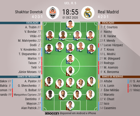 Escalações de Shakhtar Donetsk e Real Madrid pela 5ª rodada da fase de grupos da Champions. BeSocce