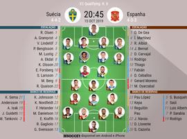 Escalações de Suécia e Espanha pela 8º rodada das Eliminatórias para a Euro 2020. BeSoccer