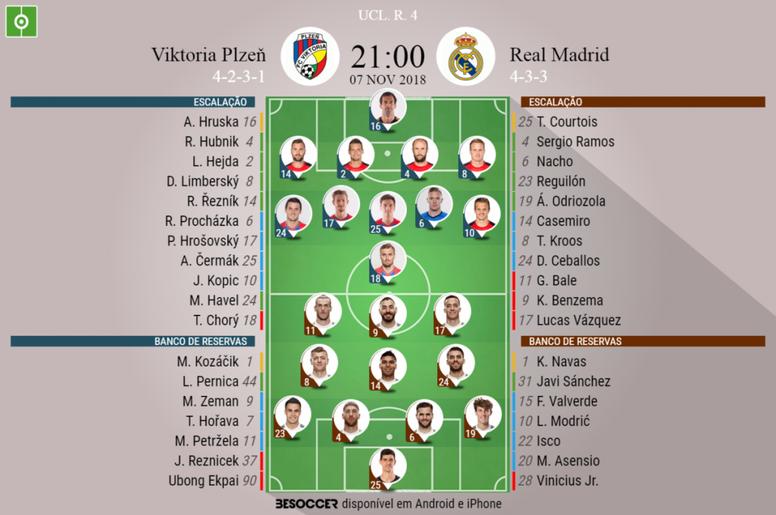 Escalações de Viktoria Plzen e Real Madrid Moscou para 4ª rodada da Champions League 2018-19. BeSocc
