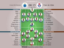 Escalações do Cruzeiro-U. Chile da 4ª rodada da Copa Libertadores, 27-04-18. BeSoccer