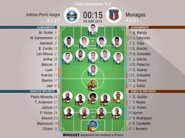 Escalações do Grêmio-Monagas, 05-04-18. BeSoccer