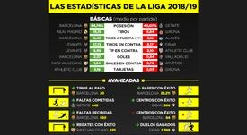 LaLiga 2018-19 será otro campeonato inolvidable. BeSoccer